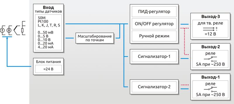 Функциональная схема ПИД-регулятора ESM-xx30